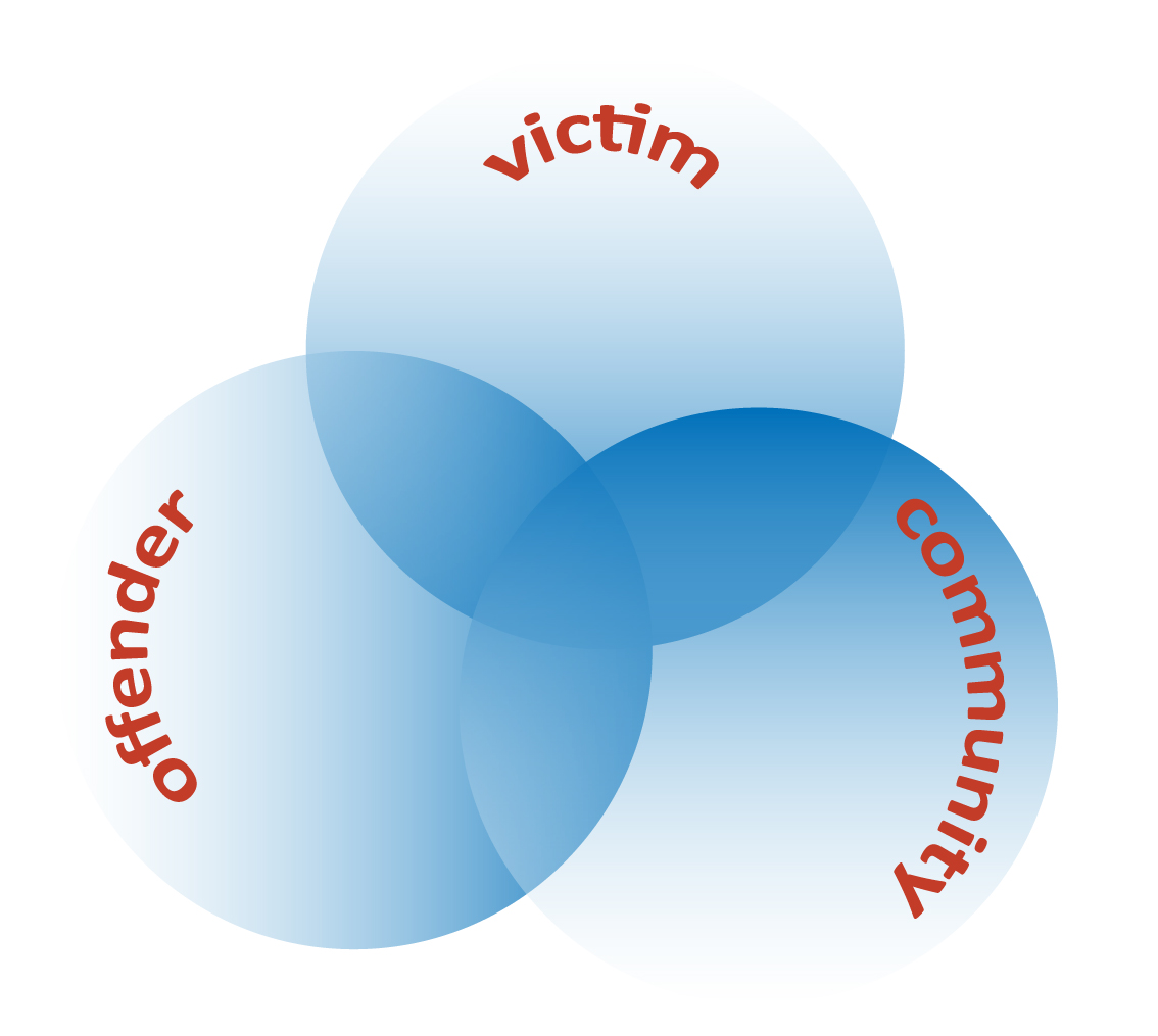 Community, Victim, Offender